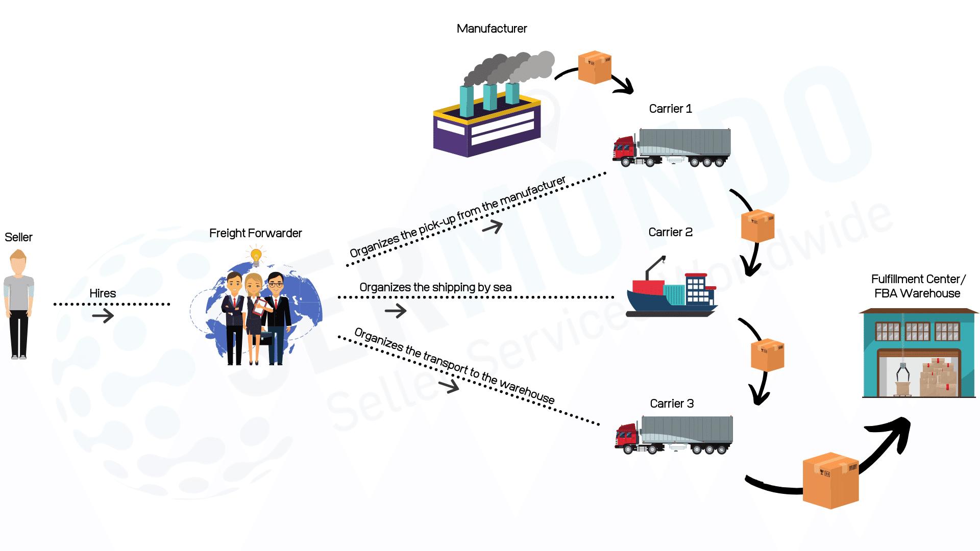 Freight Forwarder for Amazon FBA
