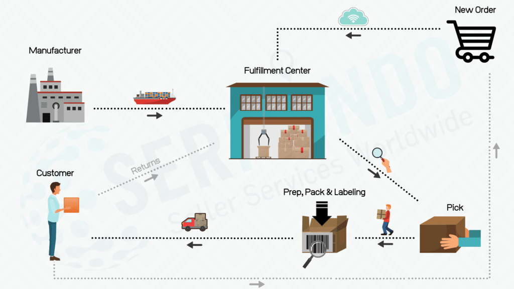 The logistics process when using a fulfillment center