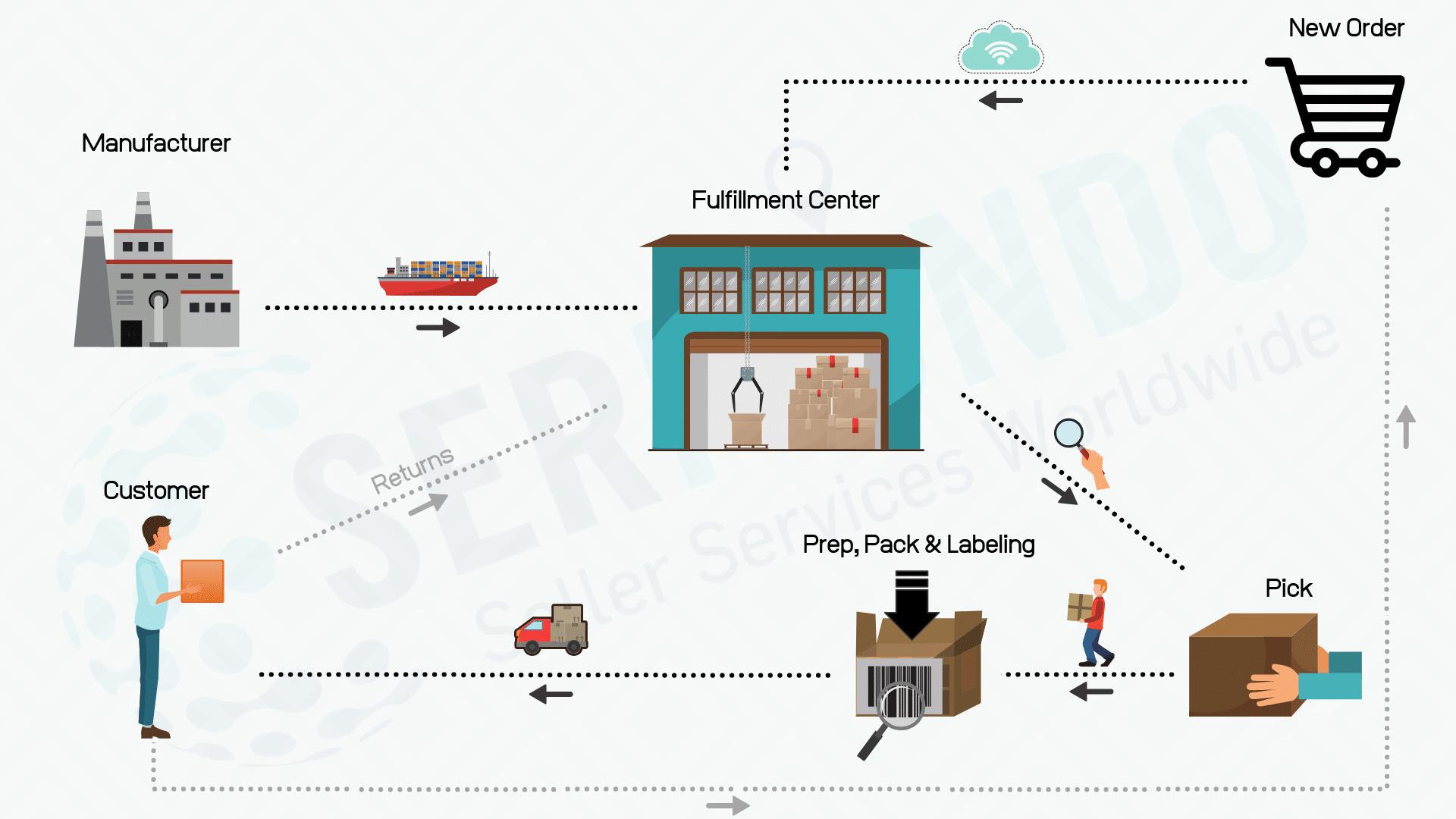 The logistics process when using a fulfillment center