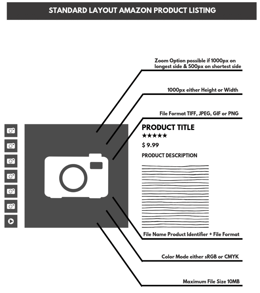 Infographic Technical Requirements Amazon Product Photography